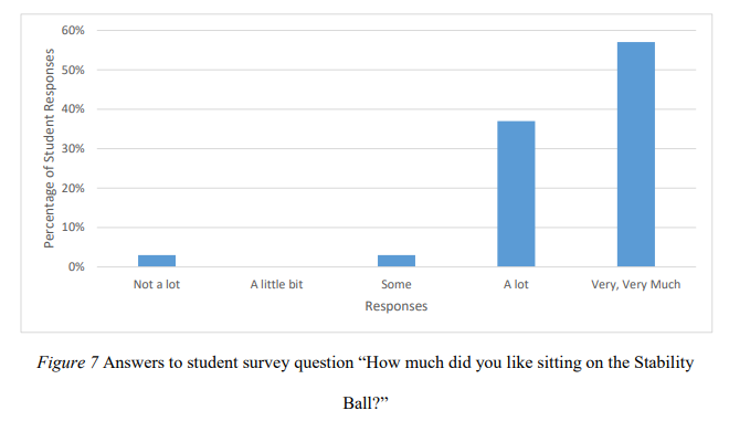 Stability Balls in the Classroom: Effects on Engagement and Achievement