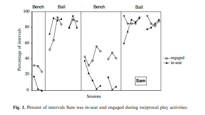 Studies on Learning Disorders and Stability Balls